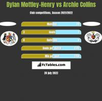 Dylan Mottley-Henry vs Archie Collins h2h player stats