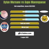 Dylan Murnane vs Aapo Maeenpaeae h2h player stats