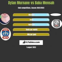 Dylan Murnane vs Baba Mensah h2h player stats