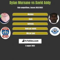 Dylan Murnane vs David Addy h2h player stats