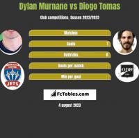 Dylan Murnane vs Diogo Tomas h2h player stats