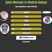Dylan Murnane vs Hindrek Ojamaa h2h player stats