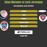 Dylan Murnane vs Lassi Jarvenpaa h2h player stats