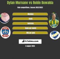Dylan Murnane vs Robin Buwalda h2h player stats
