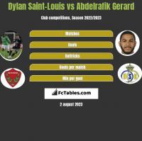 Dylan Saint-Louis vs Abdelrafik Gerard h2h player stats