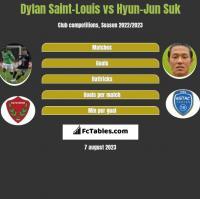 Dylan Saint-Louis vs Hyun-Jun Suk h2h player stats