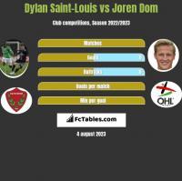 Dylan Saint-Louis vs Joren Dom h2h player stats