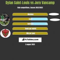Dylan Saint-Louis vs Jorn Vancamp h2h player stats