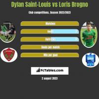 Dylan Saint-Louis vs Loris Brogno h2h player stats