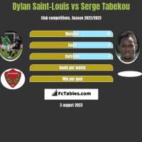 Dylan Saint-Louis vs Serge Tabekou h2h player stats