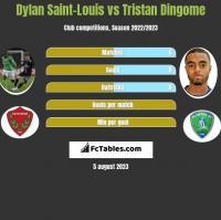Dylan Saint-Louis vs Tristan Dingome h2h player stats
