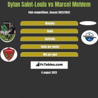 Dylan Saint-Louis vs Marcel Mehlem h2h player stats