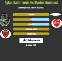 Dylan Saint-Louis vs Marius Noubissi h2h player stats