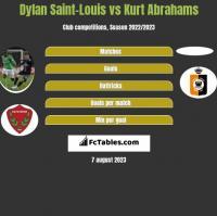 Dylan Saint-Louis vs Kurt Abrahams h2h player stats
