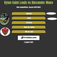 Dylan Saint-Louis vs Alexander Maes h2h player stats