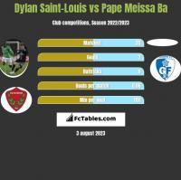 Dylan Saint-Louis vs Pape Meissa Ba h2h player stats