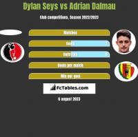 Dylan Seys vs Adrian Dalmau h2h player stats