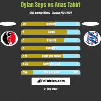 Dylan Seys vs Anas Tahiri h2h player stats