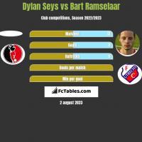 Dylan Seys vs Bart Ramselaar h2h player stats