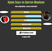 Dylan Seys vs Darren Maatsen h2h player stats