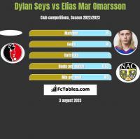 Dylan Seys vs Elias Mar Omarsson h2h player stats