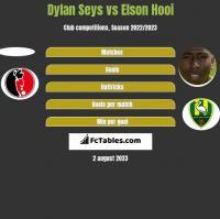 Dylan Seys vs Elson Hooi h2h player stats