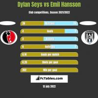 Dylan Seys vs Emil Hansson h2h player stats