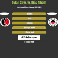 Dylan Seys vs Ilias Alhalft h2h player stats