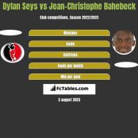 Dylan Seys vs Jean-Christophe Bahebeck h2h player stats