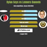 Dylan Seys vs Lenners Daneels h2h player stats