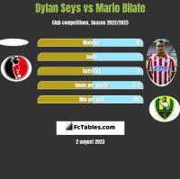 Dylan Seys vs Mario Bilate h2h player stats