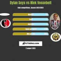 Dylan Seys vs Niek Vossebelt h2h player stats