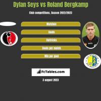 Dylan Seys vs Roland Bergkamp h2h player stats