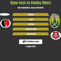 Dylan Seys vs Stanley Elbers h2h player stats