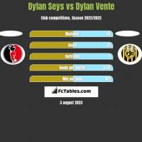 Dylan Seys vs Dylan Vente h2h player stats
