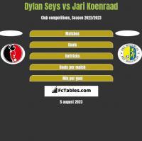 Dylan Seys vs Jari Koenraad h2h player stats