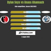 Dylan Seys vs Anass Ahannach h2h player stats