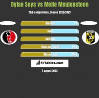 Dylan Seys vs Melle Meulensteen h2h player stats
