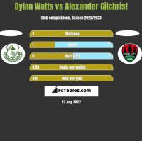 Dylan Watts vs Alexander Gilchrist h2h player stats