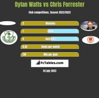 Dylan Watts vs Chris Forrester h2h player stats