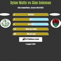 Dylan Watts vs Cian Coleman h2h player stats