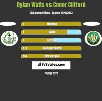 Dylan Watts vs Conor Clifford h2h player stats