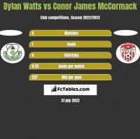 Dylan Watts vs Conor James McCormack h2h player stats