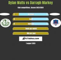 Dylan Watts vs Darragh Markey h2h player stats