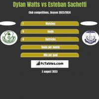Dylan Watts vs Esteban Sachetti h2h player stats