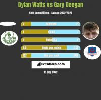Dylan Watts vs Gary Deegan h2h player stats
