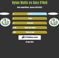 Dylan Watts vs Gary O'Neil h2h player stats