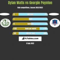 Dylan Watts vs Georgie Poynton h2h player stats