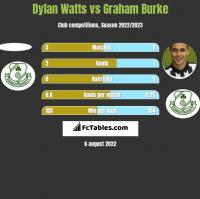 Dylan Watts vs Graham Burke h2h player stats