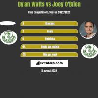 Dylan Watts vs Joey O'Brien h2h player stats